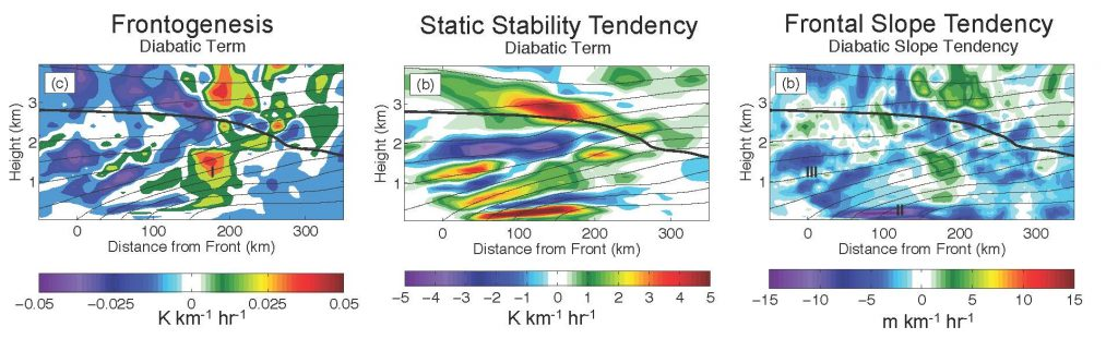 Panels from Figures 8, 11, and 12 showing the role of latent heating in frontogenesis, frontal stability, and the frontal slope. The values in the first two panels are combined mathematically to arrive at the values in the third panel. The results indicate that one impact of latent heating is to weaken the warm front in the sense that the slope is reduced and thus weaker vertical velocities may be expected.